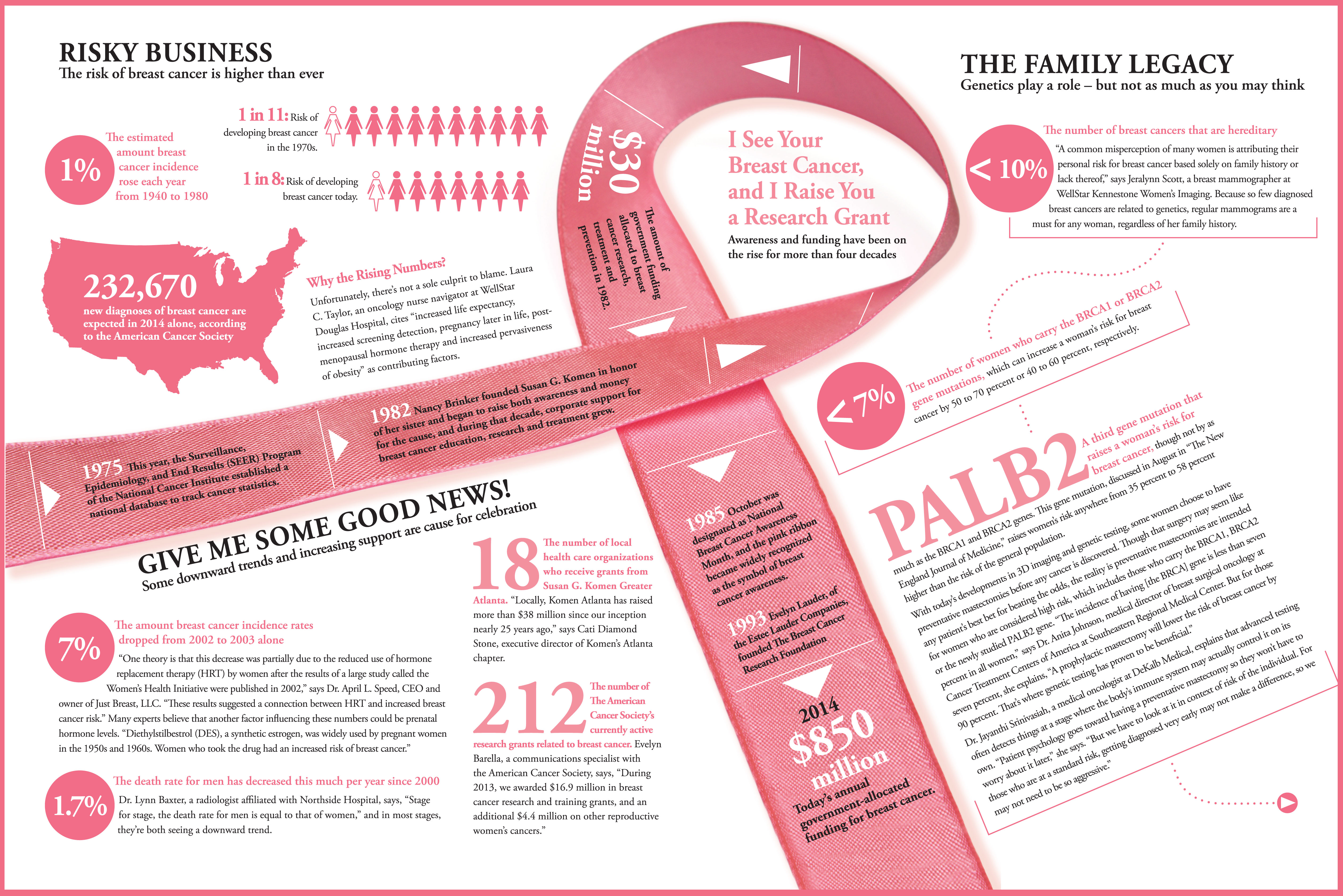 Key steps for effective breast cancer prevention